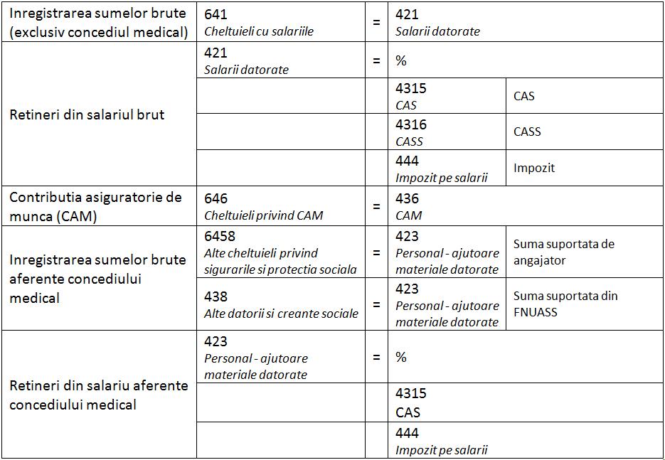 Monografia contabila pentru inregistrarea statului de salarii